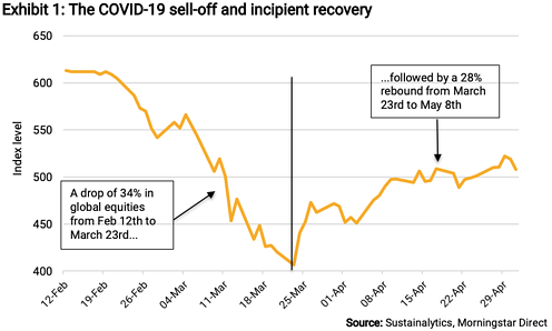Exhibit 1 The COVID-19 sell-off and incipient recovery